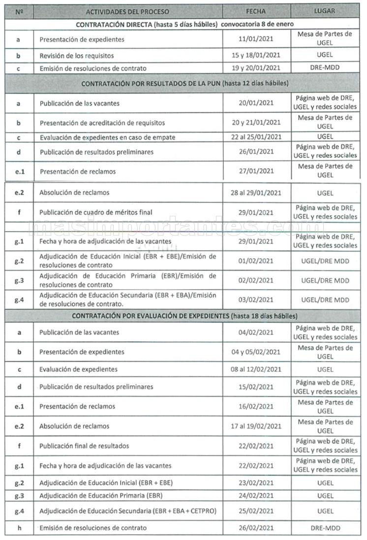 Cronograma de contrato docente 2021 Región Madre de Dios