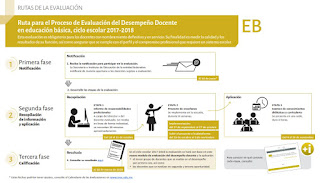 Ruta para el Proceso de Evaluación del Desempeño Docente en educación básica, ciclo escolar 2017-2018