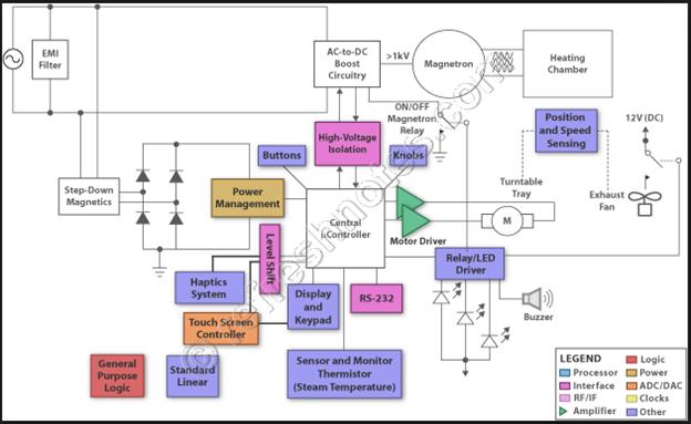 Refreshnotes Embedded Hardware Architecture