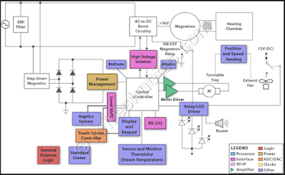 Embedded Hardware Architecture - Microwave Oven
