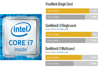 ACER Aspire S13 Core i7-6500U