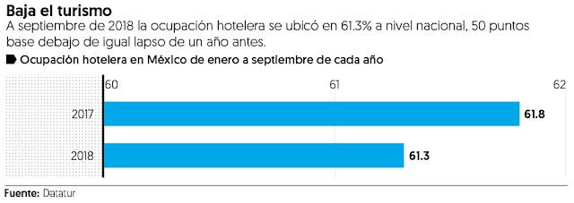 Consejo turístico ve caída de 30% en ocupación hotelera de próximo verano