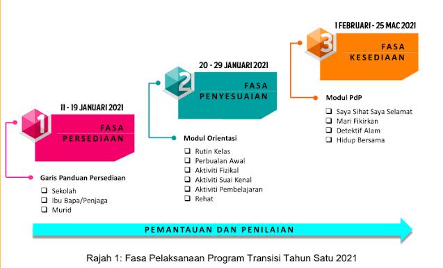 fasa transisi 2021