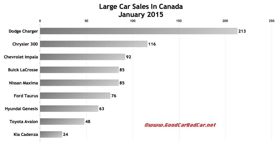 Canada large car sales chart January 2015