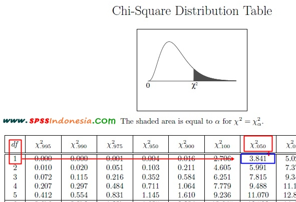 Distribusi nilai chi square tabel statistik