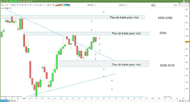 Bilan matrice de trading pour vendredi 16 mars 18 #cac40