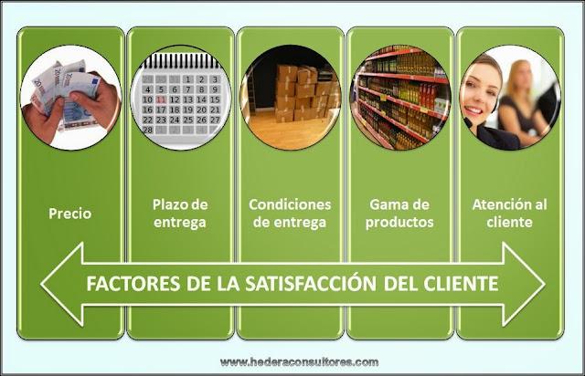 Satisfacción del cliente y plan de calidad en ISO 9000