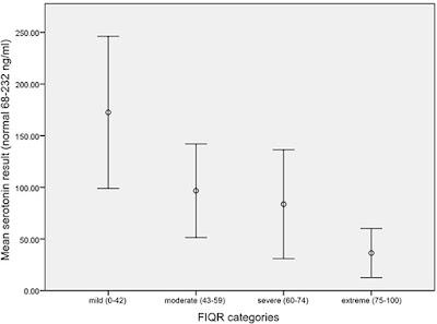 Serotonin levels in FMS study