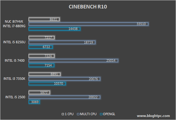 CINEBENCH R10 INTEL NUC 8i7HVK Hades Canyon