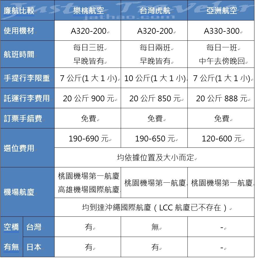 沖繩-機票-廉價航空-便宜-比價-比較-台灣虎航-香草-樂桃-亞航-亞洲航空-Okinawa-cheap-airline