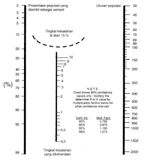 Nomogram Harry King Statistika Penelitian