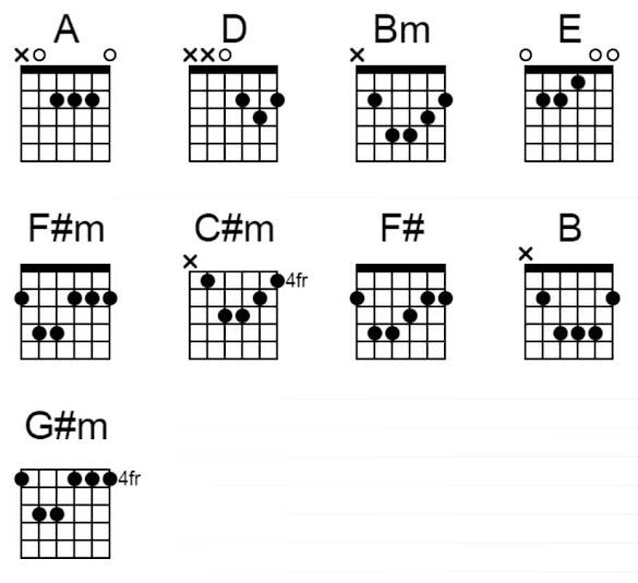 Armada - Lirik dan Chord gitar Apa Kabar Sayang