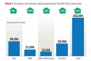 increase+in+salary+seventh+cpc