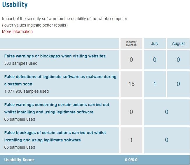 KIS - Usability Score
