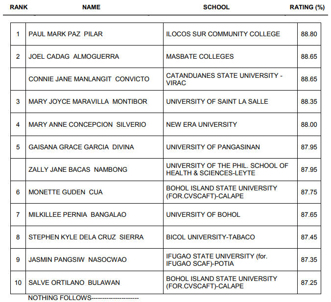 Top 10 Passers November 2017 Midwife Licensure Examination