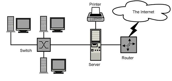 Computer network in Hindi - Network क्या होता है