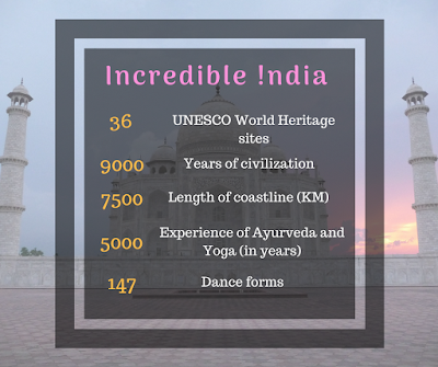 A glimpse of the Incredibleness of Incredible India