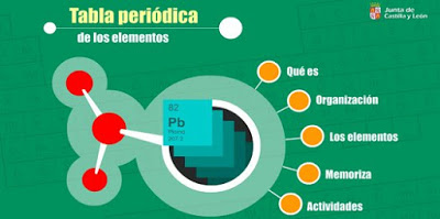 http://www.educa.jcyl.es/educacyl/cm/gallery/Recursos%20Infinity/aplicaciones/15_secundaria_tablaperiodica/index.html
