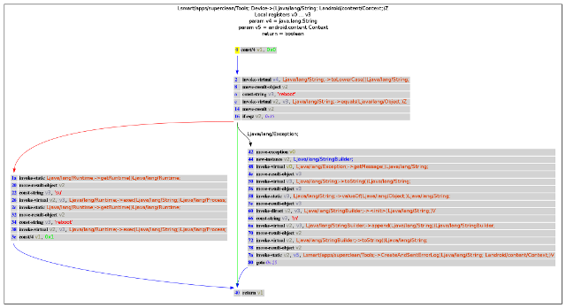 Androguard - Reverse Engineering, Malware and Goodware