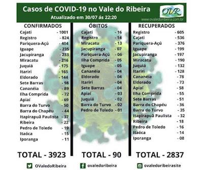 Vale do Ribeira soma 3923 casos positivos, 2837 recuperados e 90 mortes do Coronavírus - Covid-19
