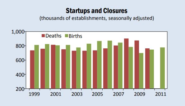 startup closure rate graph