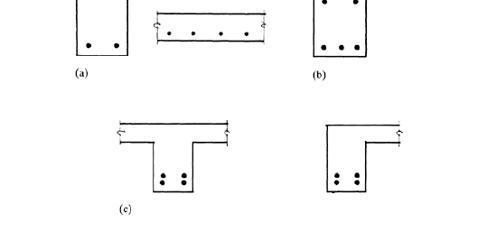 Civil Engineering: Types of Beam Section