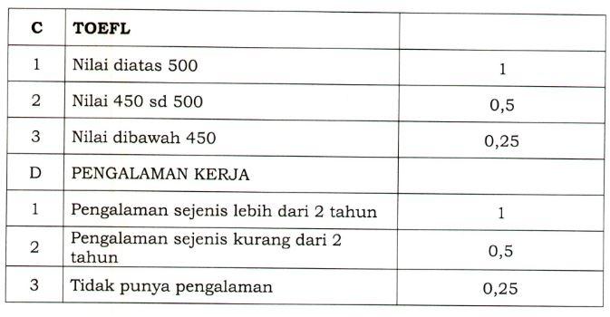 Penerimaan Pegawai Non ASN Dinas Penanaman Modal dan Pelayanan Terpadu Satu Pintu Kota Bandung