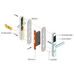 Hệ thống khóa cửa điện tử sử dụng thẻ từ - Access Control System