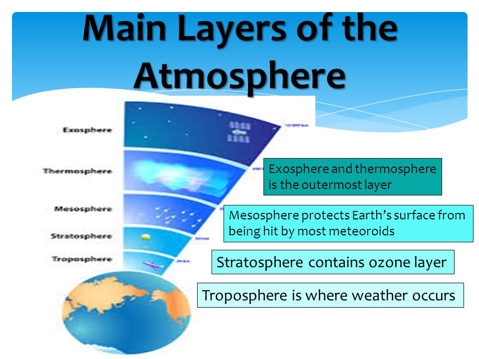Earths atmosphere layers india gk current affairs 2018 earths atmosphere layers the earths atmosphere is divided into 5 layers it is thickest near the surface and thins out with height until it eventually ccuart Images