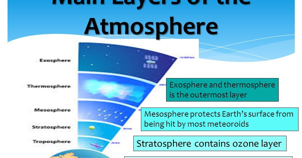 Earths atmosphere layers india gk current affairs 2018 ccuart Images
