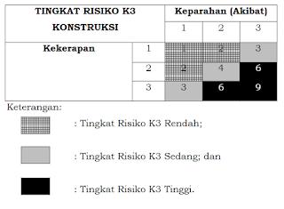 tingkat risiko RKK