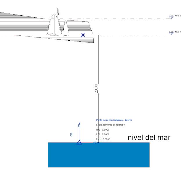 esquema punto de reconocimiento y nivel del mar