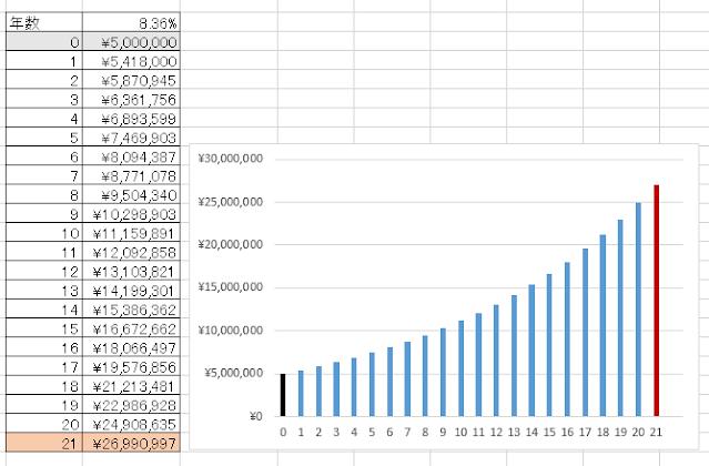 21年で26,990,997円