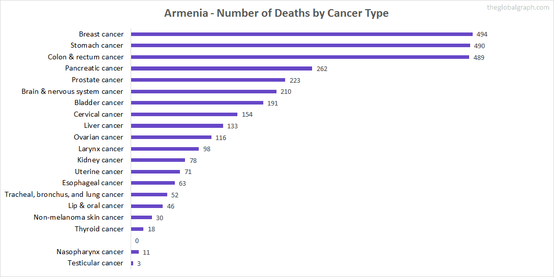 Major Risk Factors of Death (count) in Armenia