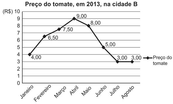 Preço do tomate, em 2013, na cidade B