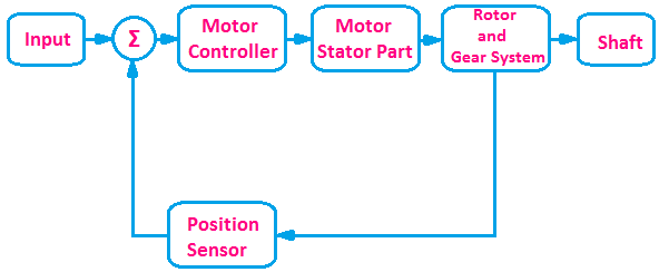 Servo motor Block Diagram