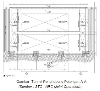 Gambar potongan tunnel penghubung A-A