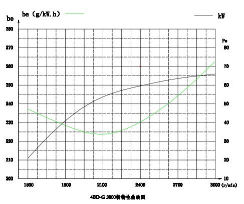 Disini Tersedia DEFENDER Diesel Engine 66kw 3000rpm 4BDG