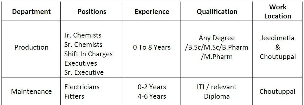 ITI, Diploma, B.Sc/M.Sc/B.Pharm/M.Pharm Job Vacancy In Athulitha Laboratories Pvt. Ltd.
