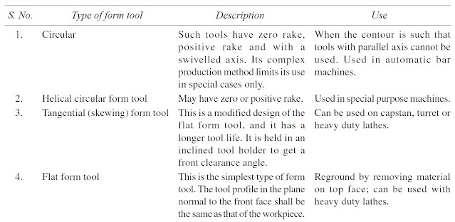 Classification of form tools