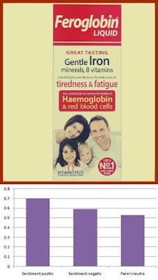 Feroglobin sirop 200 ml pareri forumuri contraindicatii