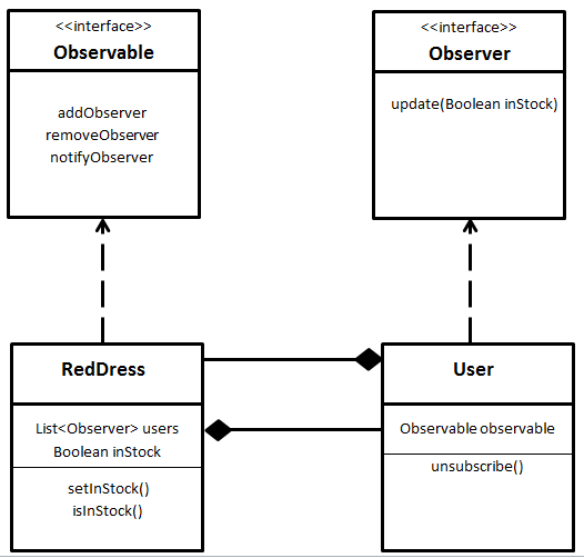 The Observer Pattern in Java - DZone Java