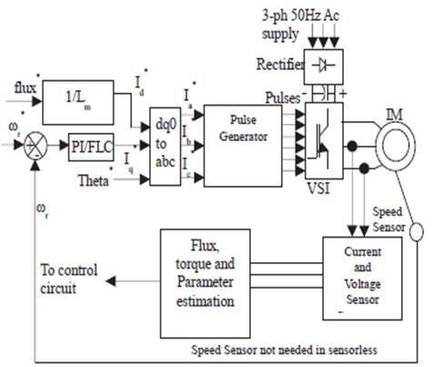 block diagram of general vector control scheme