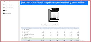 Status Sekolah Yang Belum Lapor dan Rekening Belum Verifikasi BOS  Tahap 1 Rencana Gelombang 2 Tahun 2021  Per 25 Februari 2021