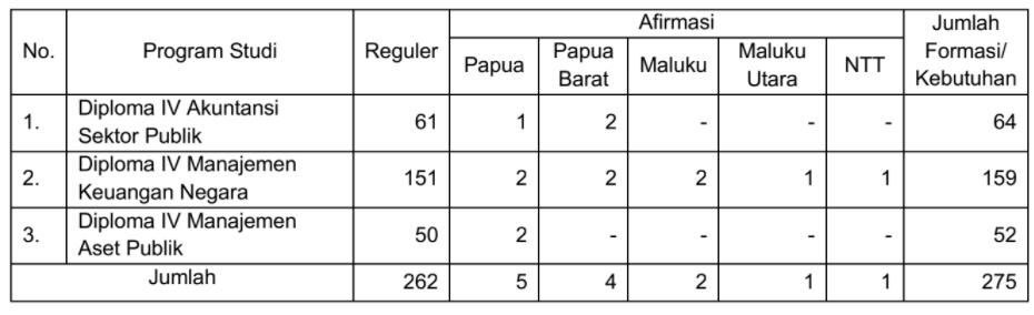 gambar Persyaratan Pendaftaran PMB PKN STAN 2021