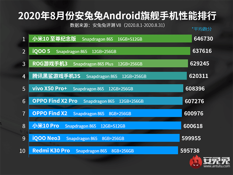AnTuTu's top performing flagships in China