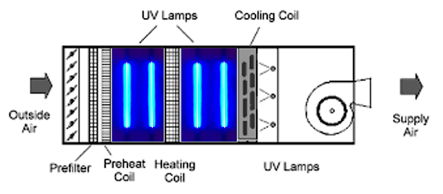 UV Lamps in Ventilation Systems   Improve Indoor Air Quality   UV-C