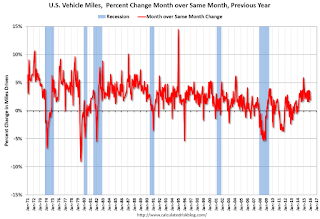 Vehicle Miles Driven YoY