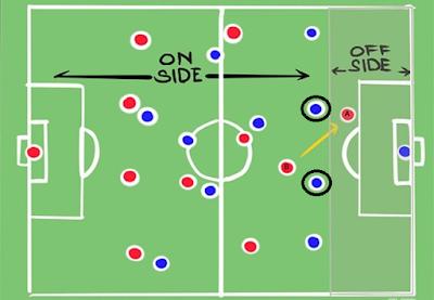 Offside Position Football