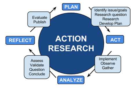 Collaborative Action Research: Empower Your Teachers (Part I)